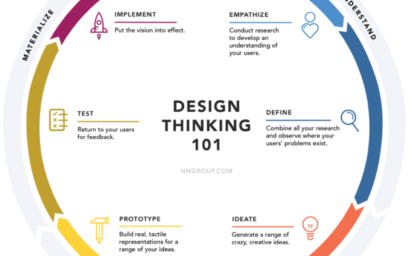 8 Key Principles of Design Thinking